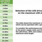 Bande LED, blanc chaud, Quad puce LED RGBW, 24V, étanche IP65, 5m de la marque Hi-Line image 3 produit